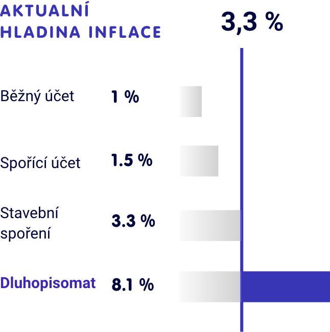 Dluhopisomat.cz - Porovnání průměrného zhodnocení
